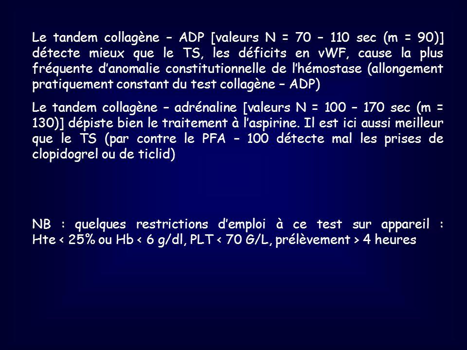 Le tandem collagène – ADP [valeurs N = 70 – 110 sec (m = 90)] détecte mieux que le TS, les déficits en vWF, cause la plus fréquente d'anomalie constitutionnelle de l'hémostase (allongement pratiquement constant du test collagène – ADP)